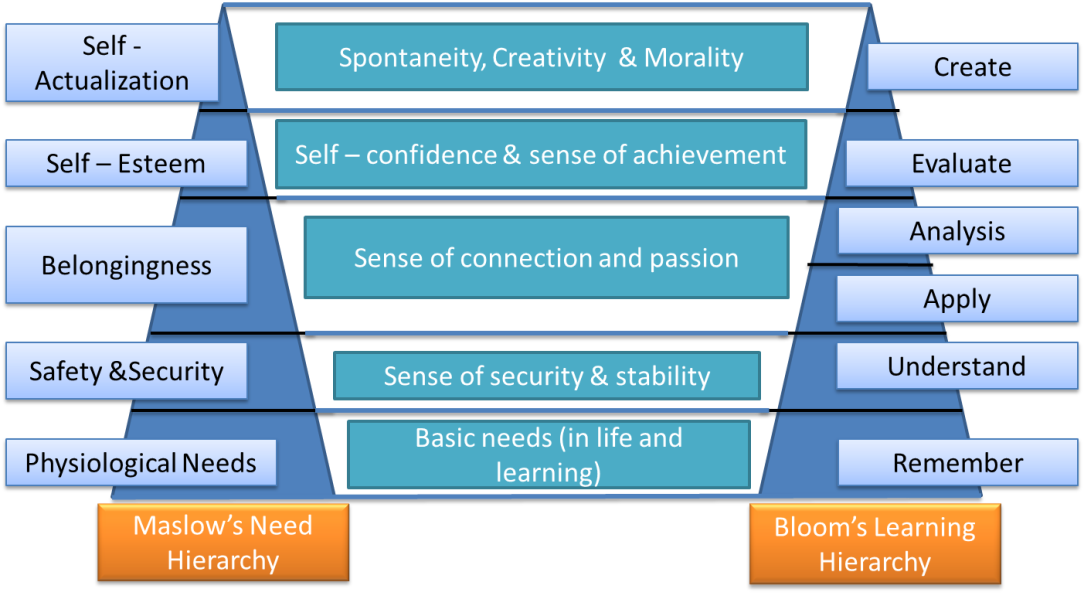 Bloom and Maslow.jpg
